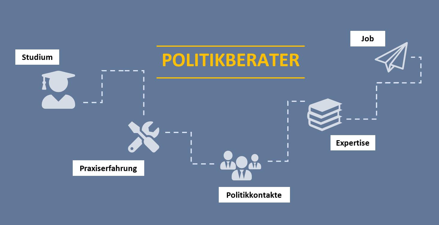 Wie Werde Ich Politikberater?